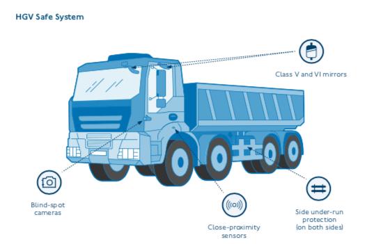 HGV Safe System diagram